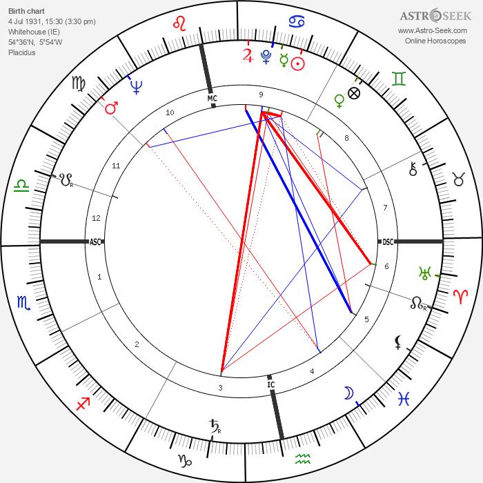 Stephen Boyd - Astrology Natal Birth Chart