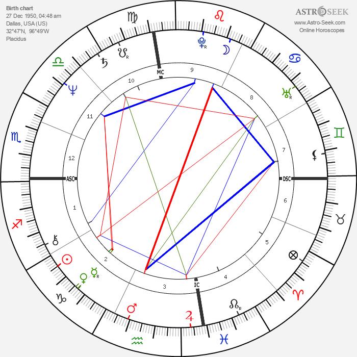 Stephen Brown - Astrology Natal Birth Chart