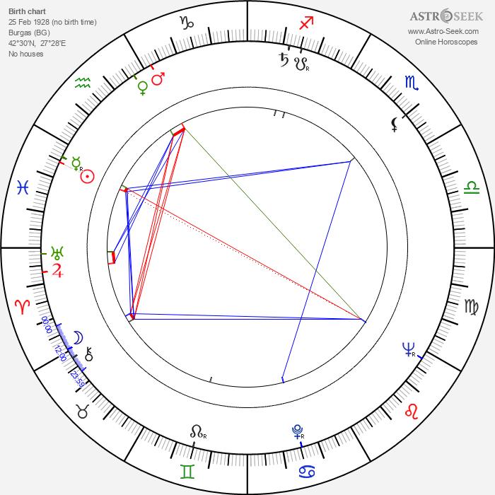 Stephen C. Apostolof - Astrology Natal Birth Chart
