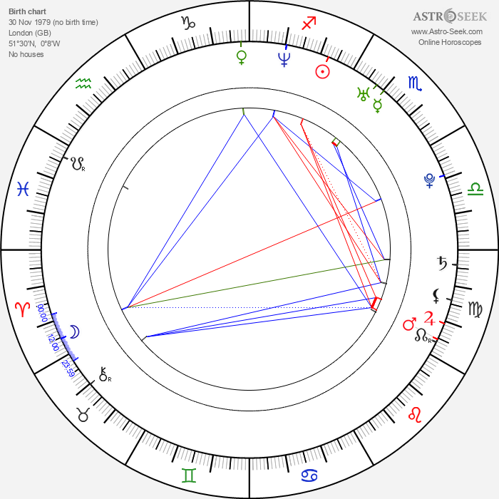 Stephen Campbell Moore - Astrology Natal Birth Chart