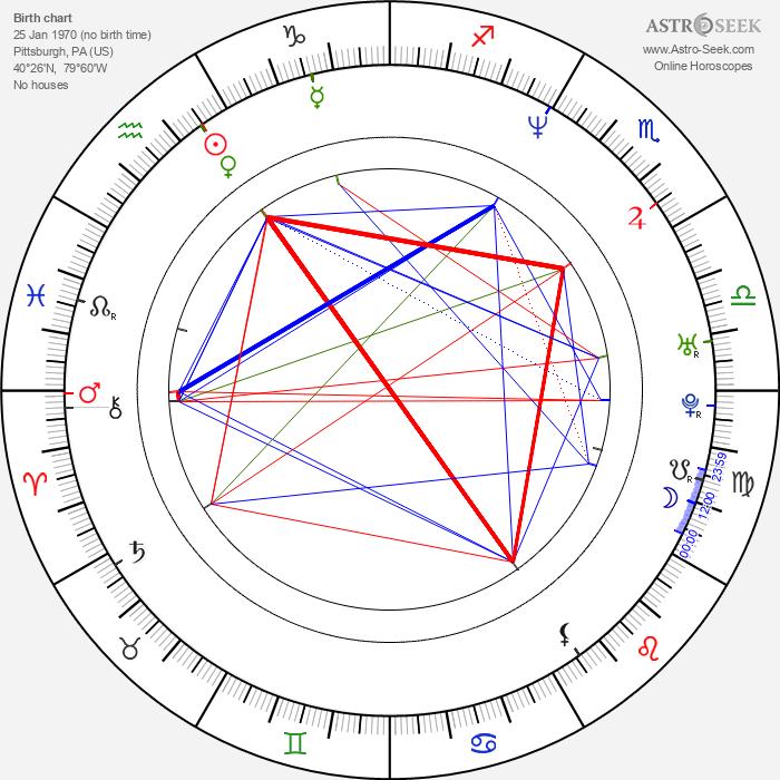 Stephen Chbosky - Astrology Natal Birth Chart