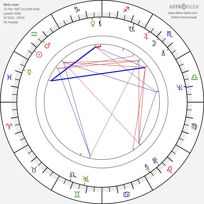 Stephen Christmas - Astrology Natal Birth Chart