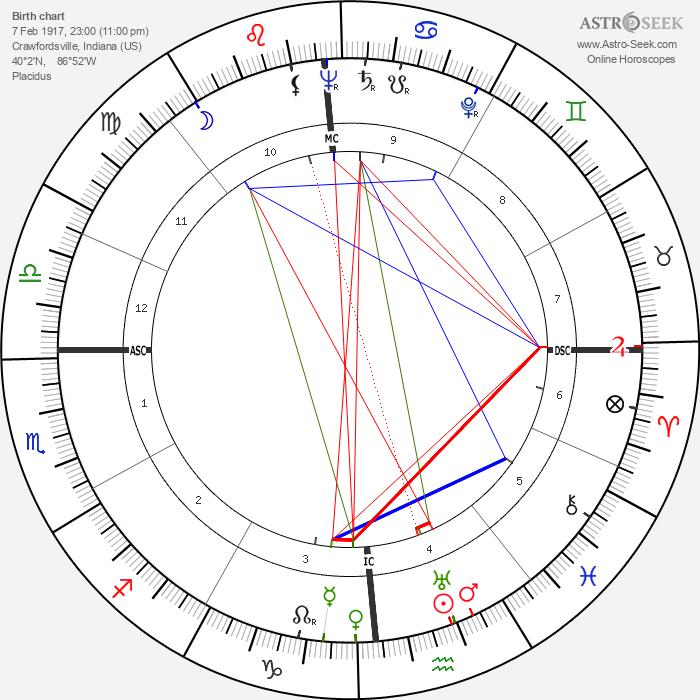 Stephen Crane - Astrology Natal Birth Chart