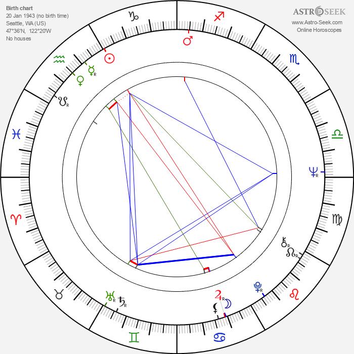 Stephen D. Newman - Astrology Natal Birth Chart