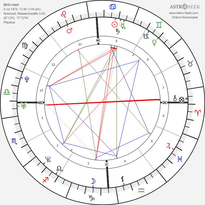 Stephen Daley - Astrology Natal Birth Chart