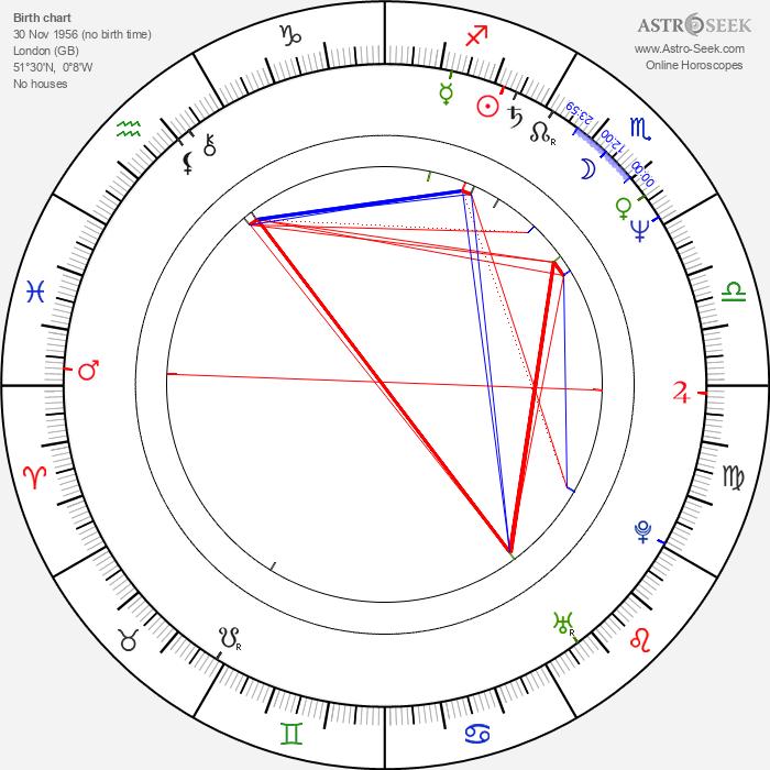 Stephen Dillane - Astrology Natal Birth Chart