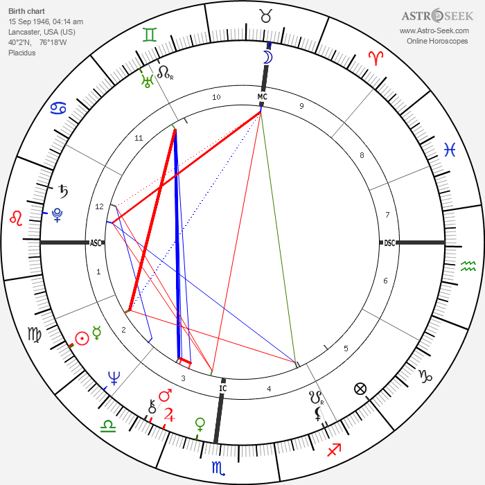 Stephen Erlewine - Astrology Natal Birth Chart
