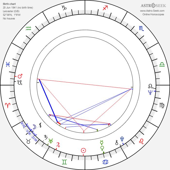 Stephen Frears - Astrology Natal Birth Chart