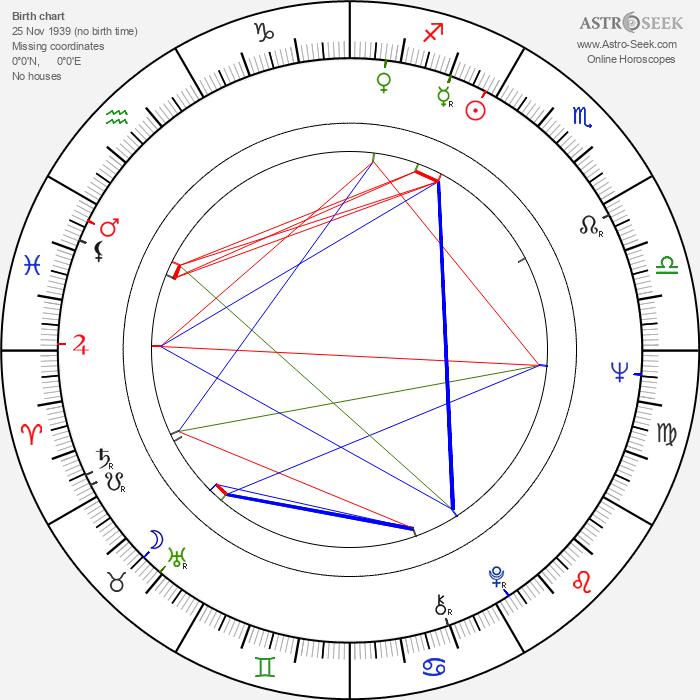 Stephen H. Burum - Astrology Natal Birth Chart
