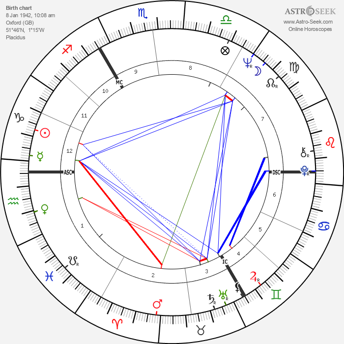 Stephen Hawking - Astrology Natal Birth Chart
