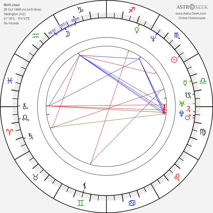 Stephen Hunter - Astrology Natal Birth Chart