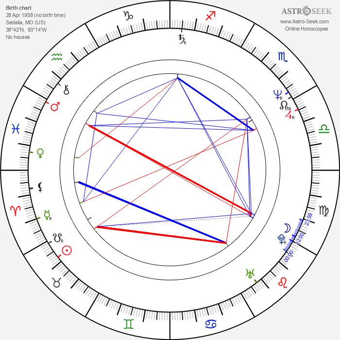 Stephen J. Eads - Astrology Natal Birth Chart