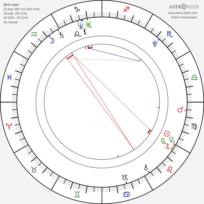 Stephen Joffe - Astrology Natal Birth Chart