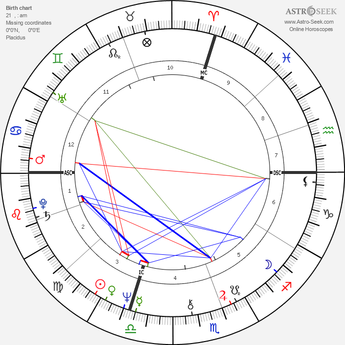 Stephen King - Astrology Natal Birth Chart