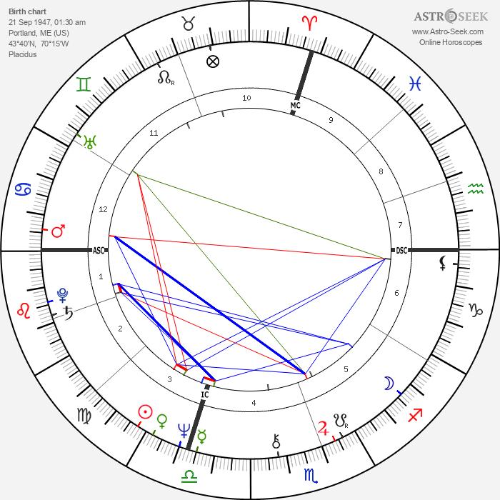 Stephen King - Astrology Natal Birth Chart