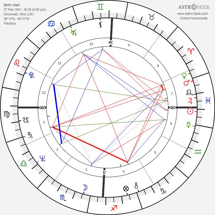 Stephen Leigh - Astrology Natal Birth Chart