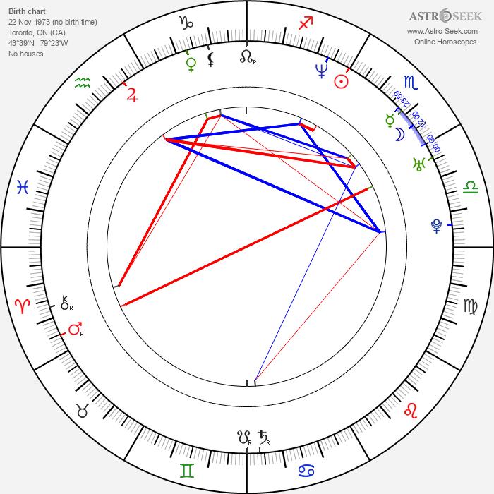 Stephen Lobo - Astrology Natal Birth Chart