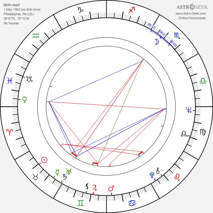 Stephen Macht - Astrology Natal Birth Chart