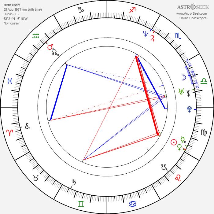 Stephen Manuel - Astrology Natal Birth Chart