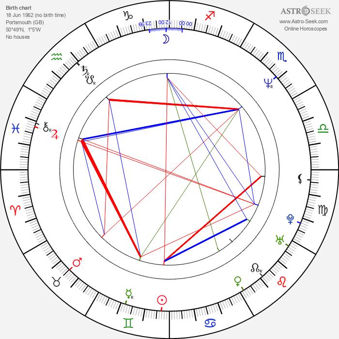 Stephen Marcus - Astrology Natal Birth Chart