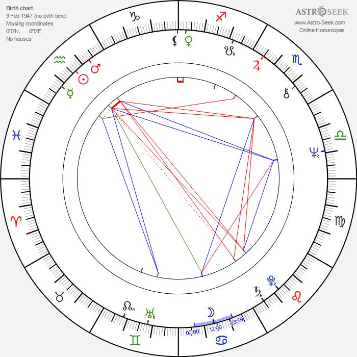 Stephen McHattie - Astrology Natal Birth Chart