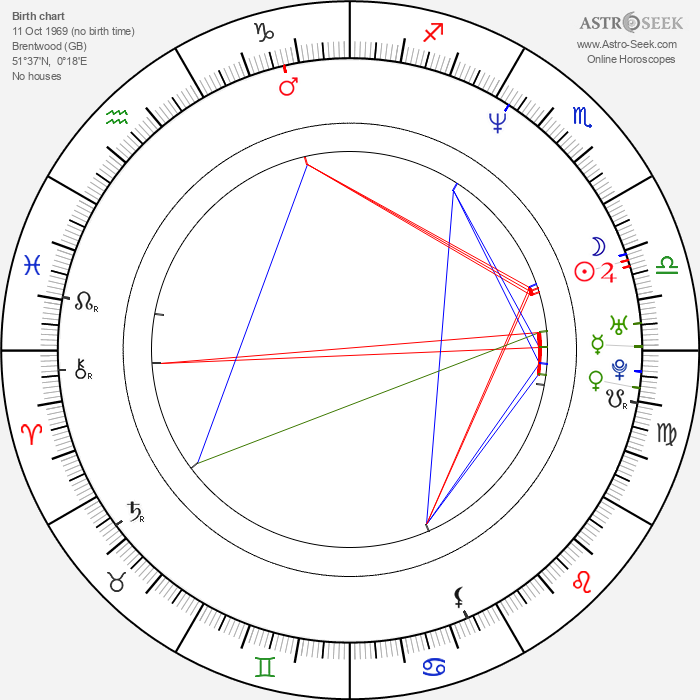 Stephen Moyer - Astrology Natal Birth Chart