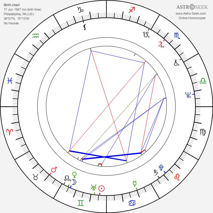 Stephen Quay - Astrology Natal Birth Chart