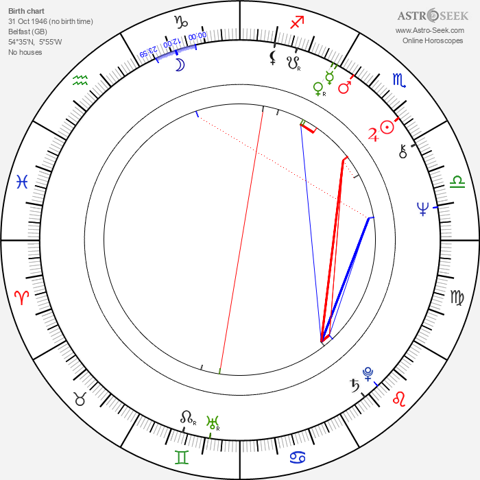Stephen Rea - Astrology Natal Birth Chart