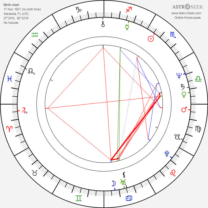 Stephen Root - Astrology Natal Birth Chart