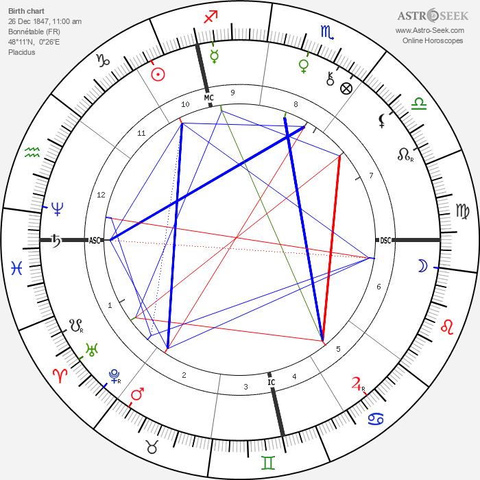 Stephen Sauvestre - Astrology Natal Birth Chart