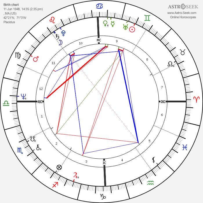 Stephen Schnetzer - Astrology Natal Birth Chart