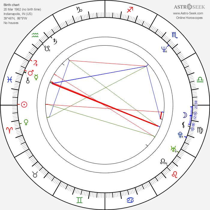 Stephen Sommers - Astrology Natal Birth Chart