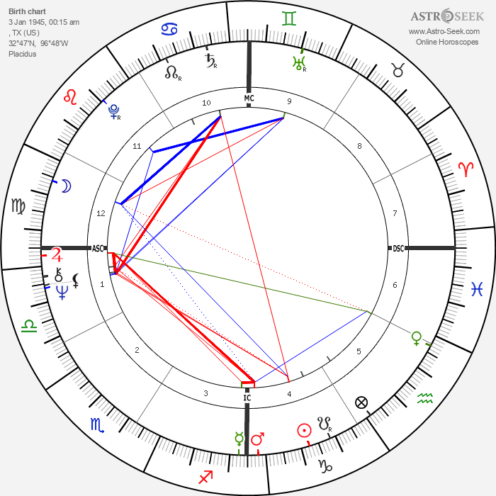 Stephen Stills - Astrology Natal Birth Chart