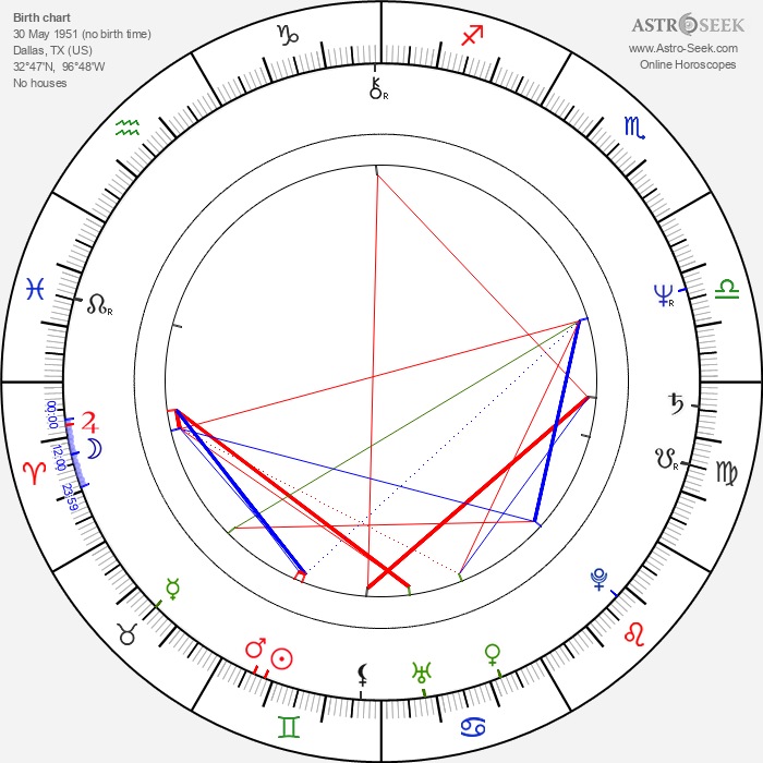 Stephen Tobolowsky - Astrology Natal Birth Chart
