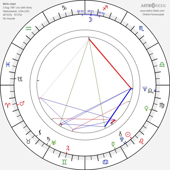 Stephen V. Ardia - Astrology Natal Birth Chart