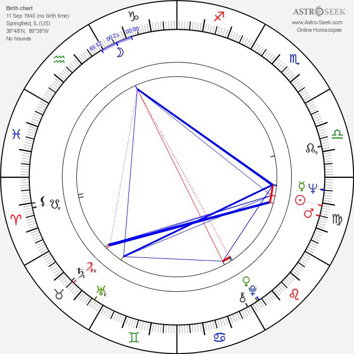 Stephen Verona - Astrology Natal Birth Chart