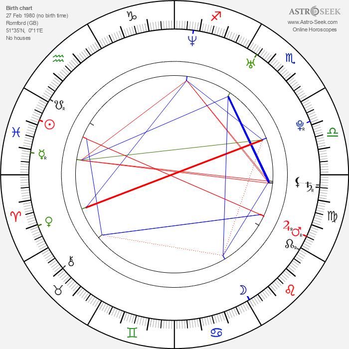 Stephen Wight - Astrology Natal Birth Chart