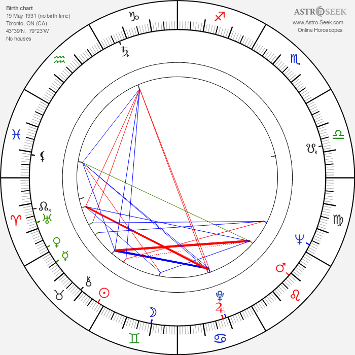 Stephen Young - Astrology Natal Birth Chart