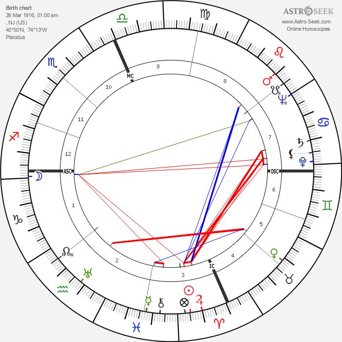 Sterling Hayden - Astrology Natal Birth Chart
