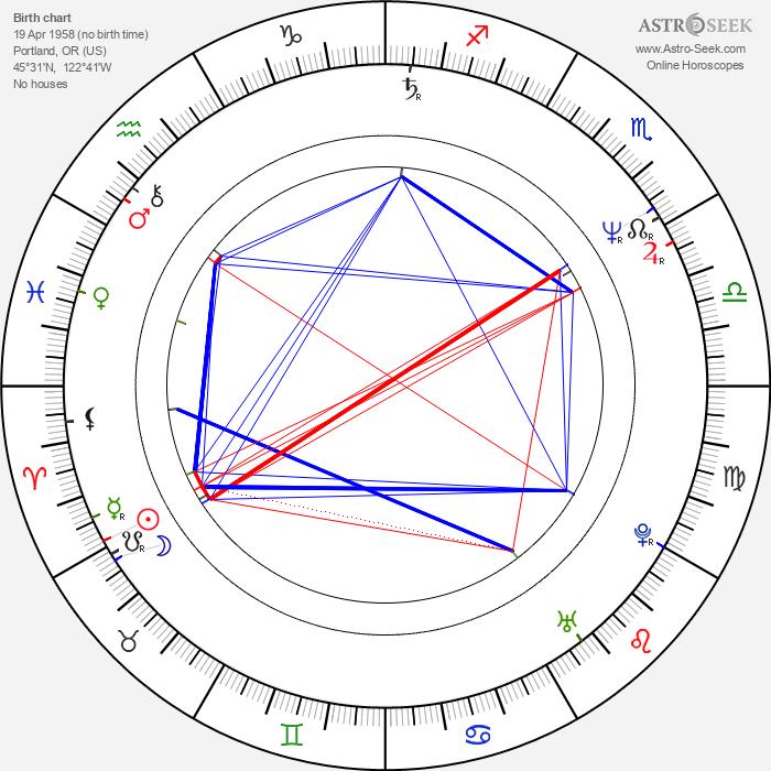 Steve Antin - Astrology Natal Birth Chart