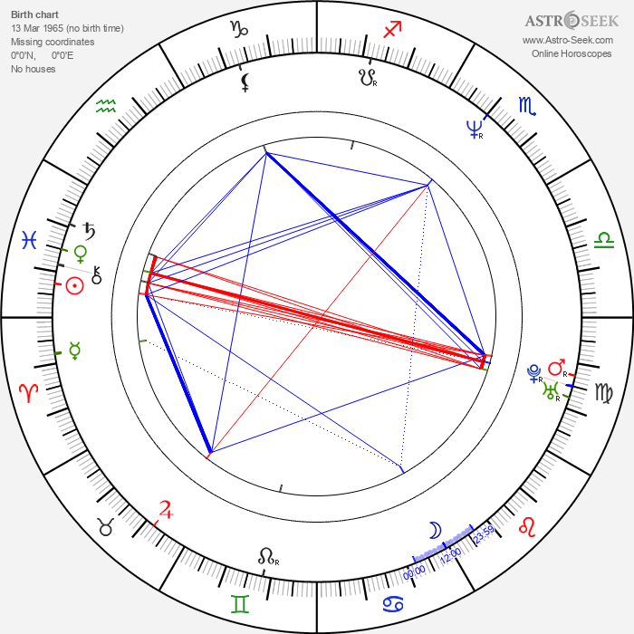 Steve Bacic - Astrology Natal Birth Chart
