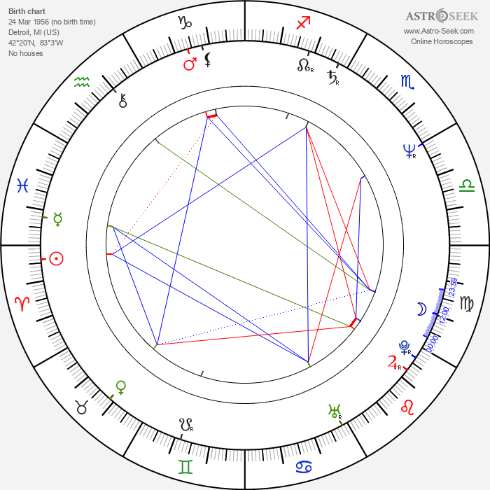 Steve Ballmer - Astrology Natal Birth Chart