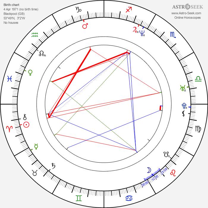 Steve Barker - Astrology Natal Birth Chart