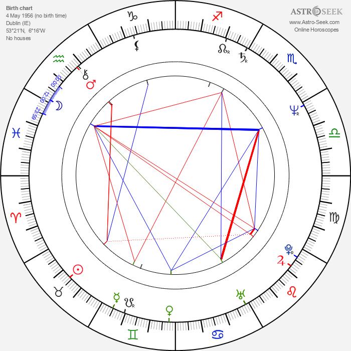 Steve Barron - Astrology Natal Birth Chart