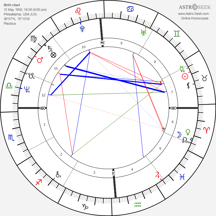 Steve Baskerville - Astrology Natal Birth Chart