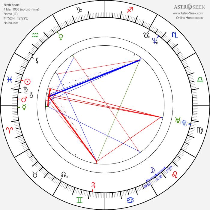 Steve Bastoni - Astrology Natal Birth Chart