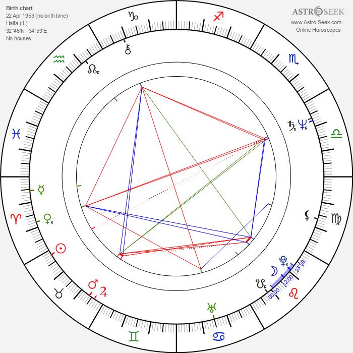 Steve Bond - Astrology Natal Birth Chart