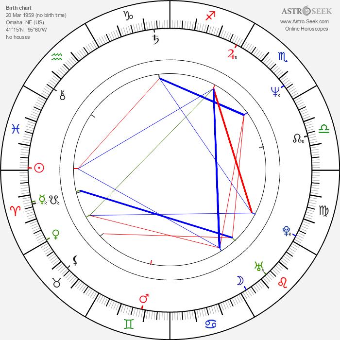 Steve Borden - Astrology Natal Birth Chart