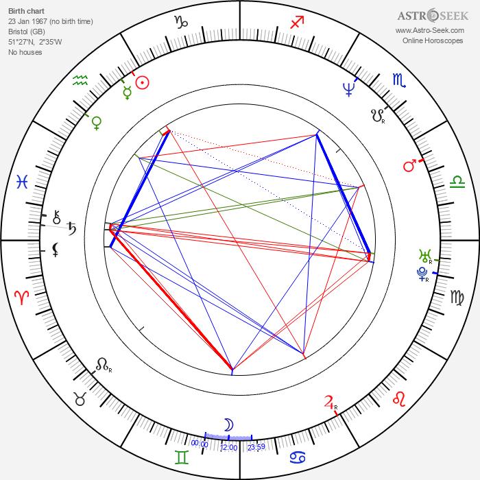 Steve Box - Astrology Natal Birth Chart