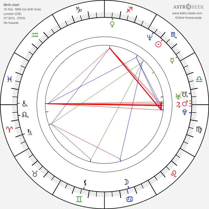 Steve Brookstein - Astrology Natal Birth Chart